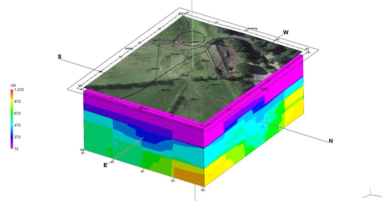 Ground characterisation for stiffness modelling 3D
