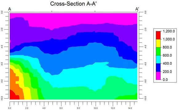 Ground characterisation for stiffness modelling 2D